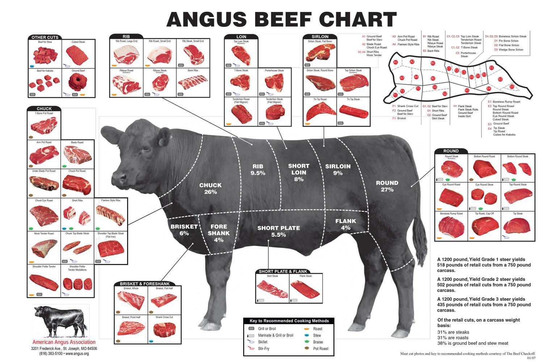 Steak-Chart.jpg