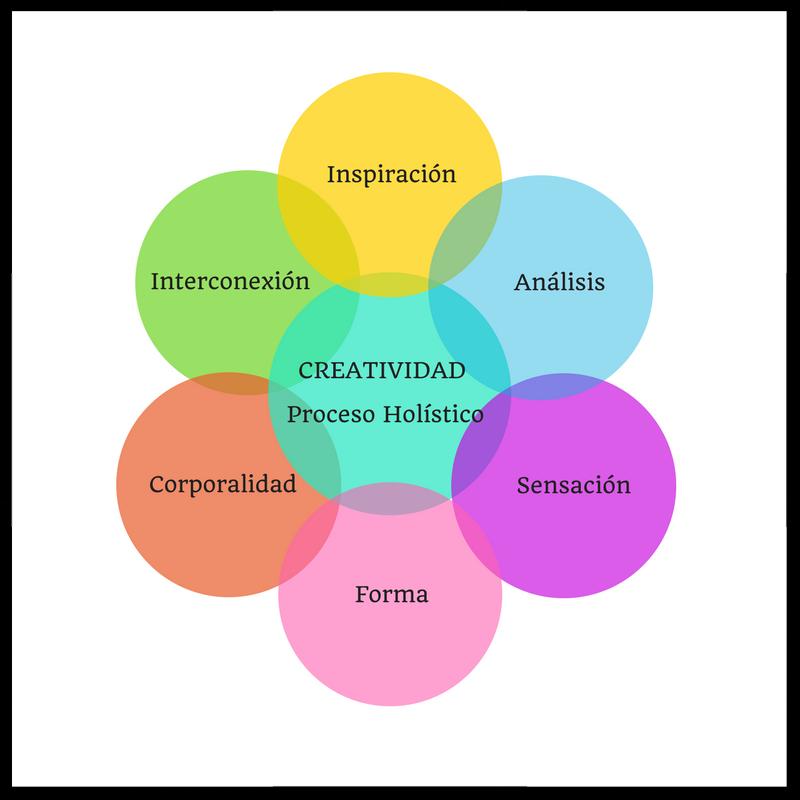 Proceso Holístico Creativo