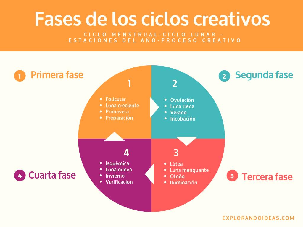 Fases de los ciclos creativos.png