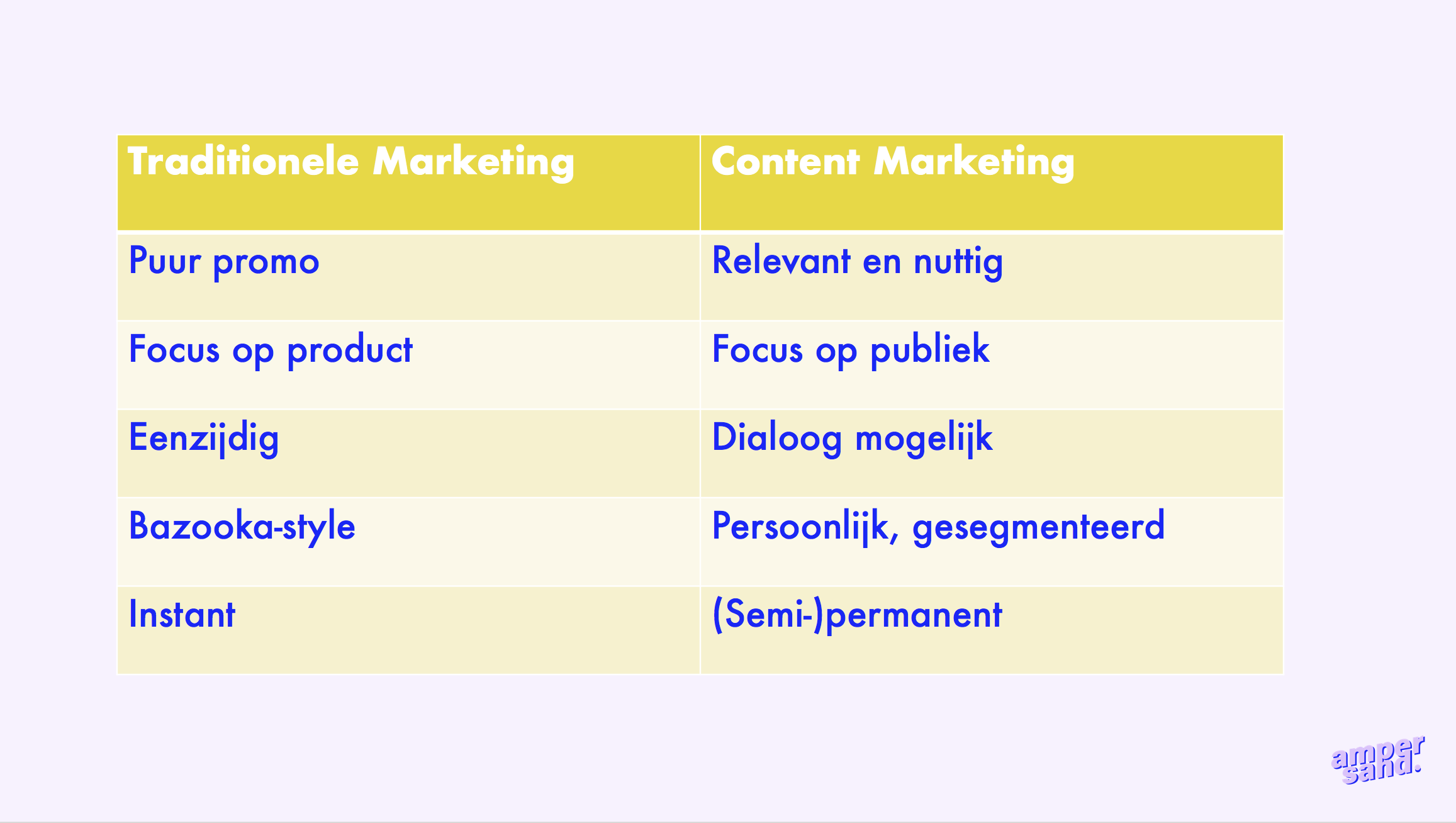 Traditionele marketing vs. content marketing: zoek de 5 verschillen.