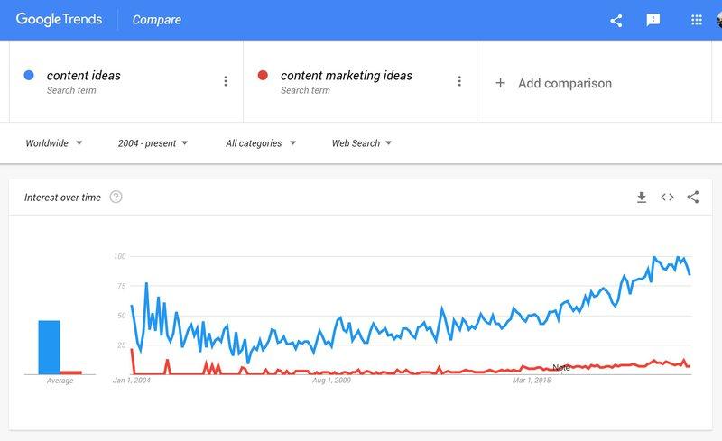 Vergelijk interesse in verschillende trefwoorden doorheen de tijd met behulp van Google Trends.