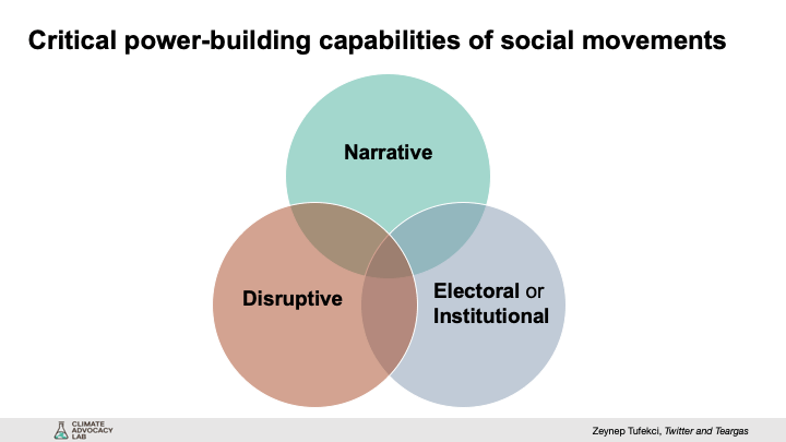 Three power-building capabilities of social movements