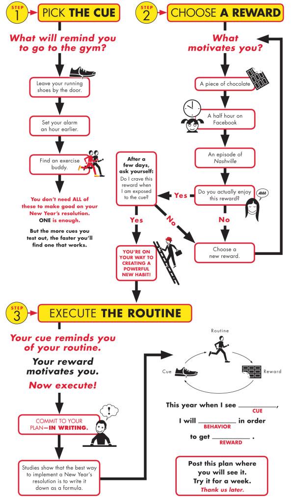 Power of Habit flowchart
