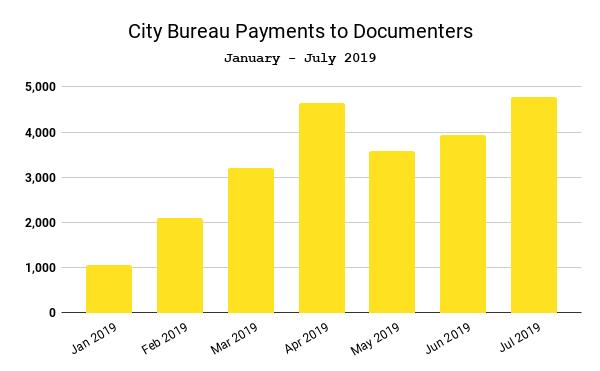 City Bureau