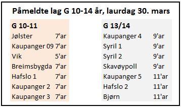 Påmeldte lag Gutefotballens helg 30. mars 2019.JPG