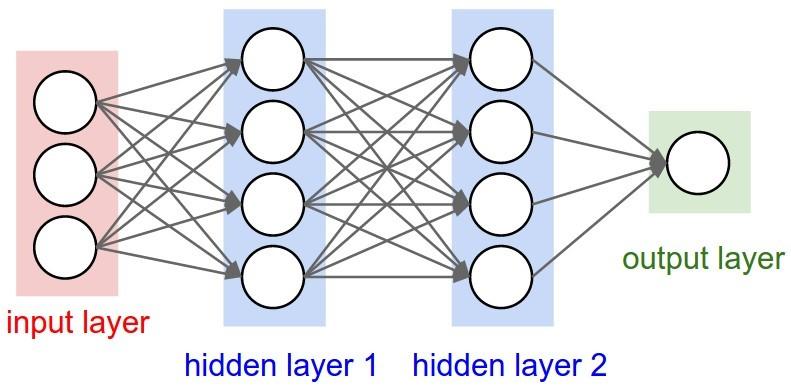 source:  http://cs231n.github.io/neural-networks-1/