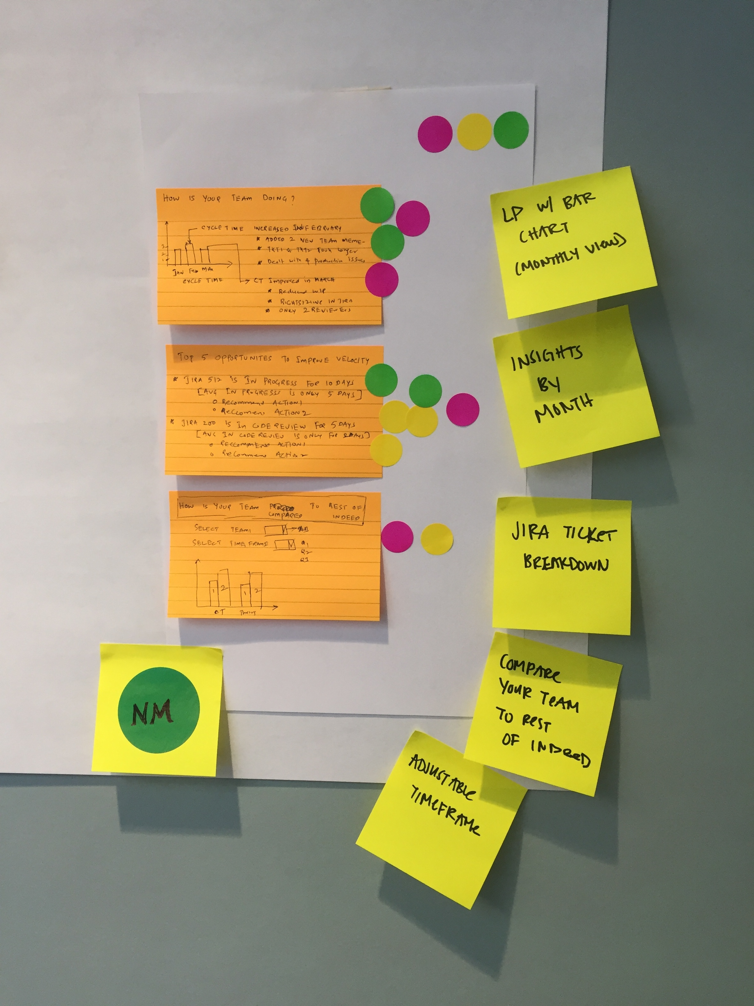 Solution sketches from the sprint, with dots representing votes for a feature or entire solution flow.