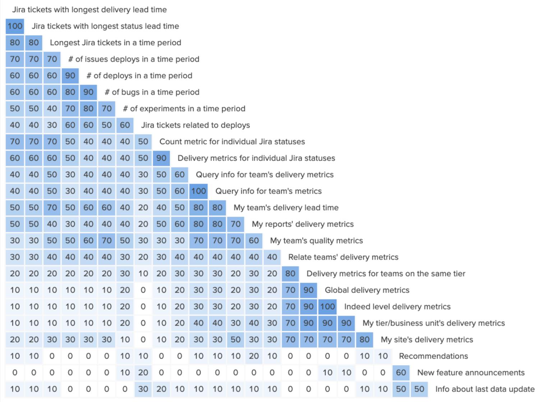 Similarity matrix to help identify how to categorize information