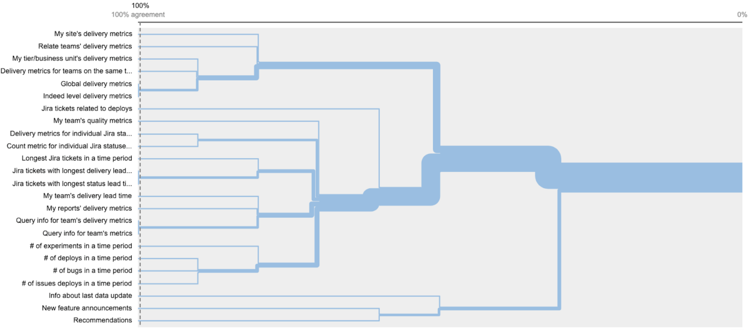 Dendrogram visualization to understand the level of agreement on the prospective categories