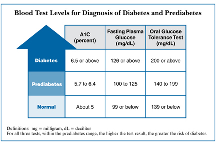 This Is Diabetes - Blood Sugar Levels with A1c.jpg