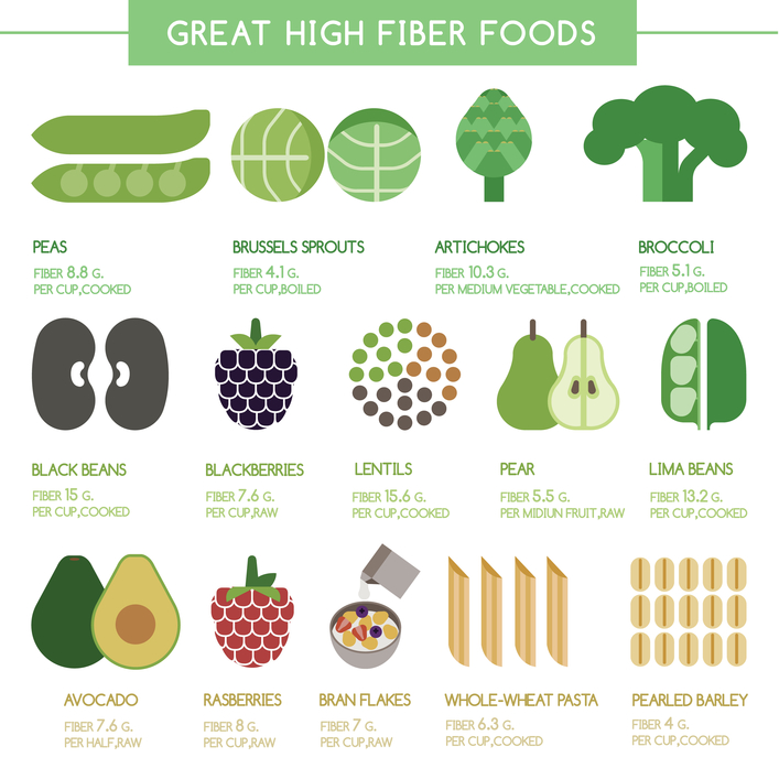 Beyond The Buzz - Good Sources of Fiber.jpg