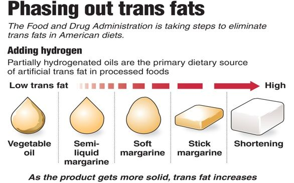 PBS Heart Health - trans fat.jpg