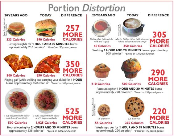 Creating Healthy Habits NOT Restriction - Portion distortion.jpg