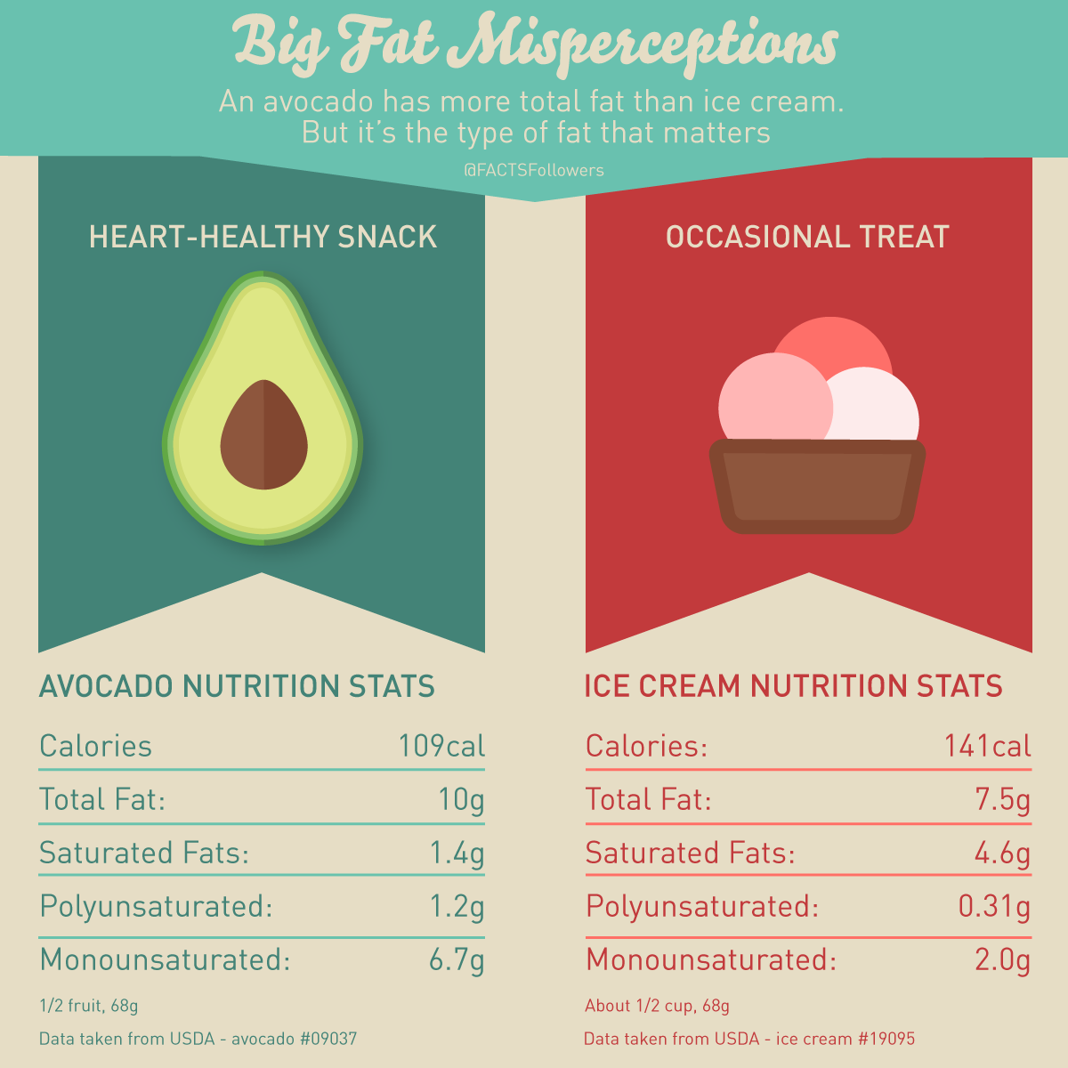 Creating Healthy Habits NOT Restriction - Fat misperceptions.png