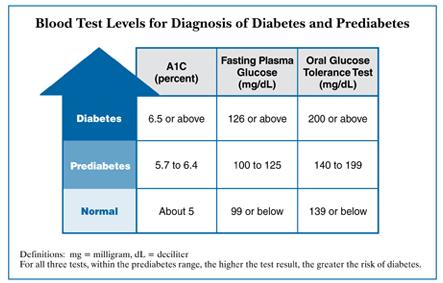 DM Awareness - Blood Sugar Levels.png