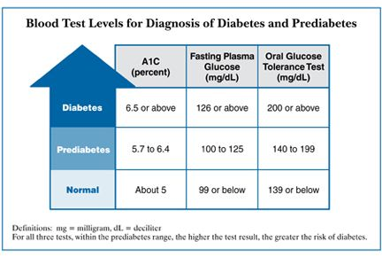 Diabetes Awareness Month - fasting, A1c, OGTT.jpg
