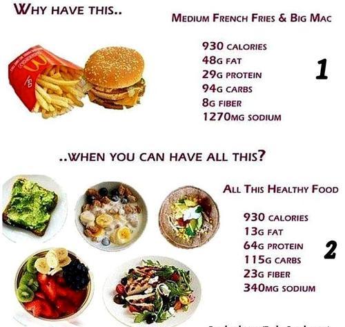 How To Get A Gut - Calorie Comparison.jpg