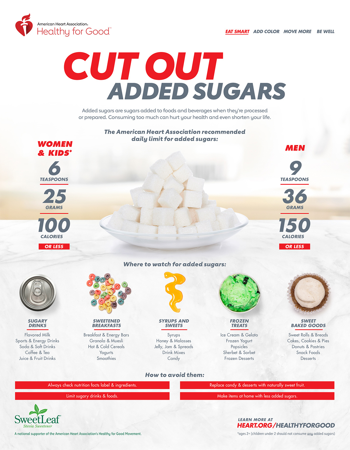 Sugar is Sugar - AHA added sugar.jpg