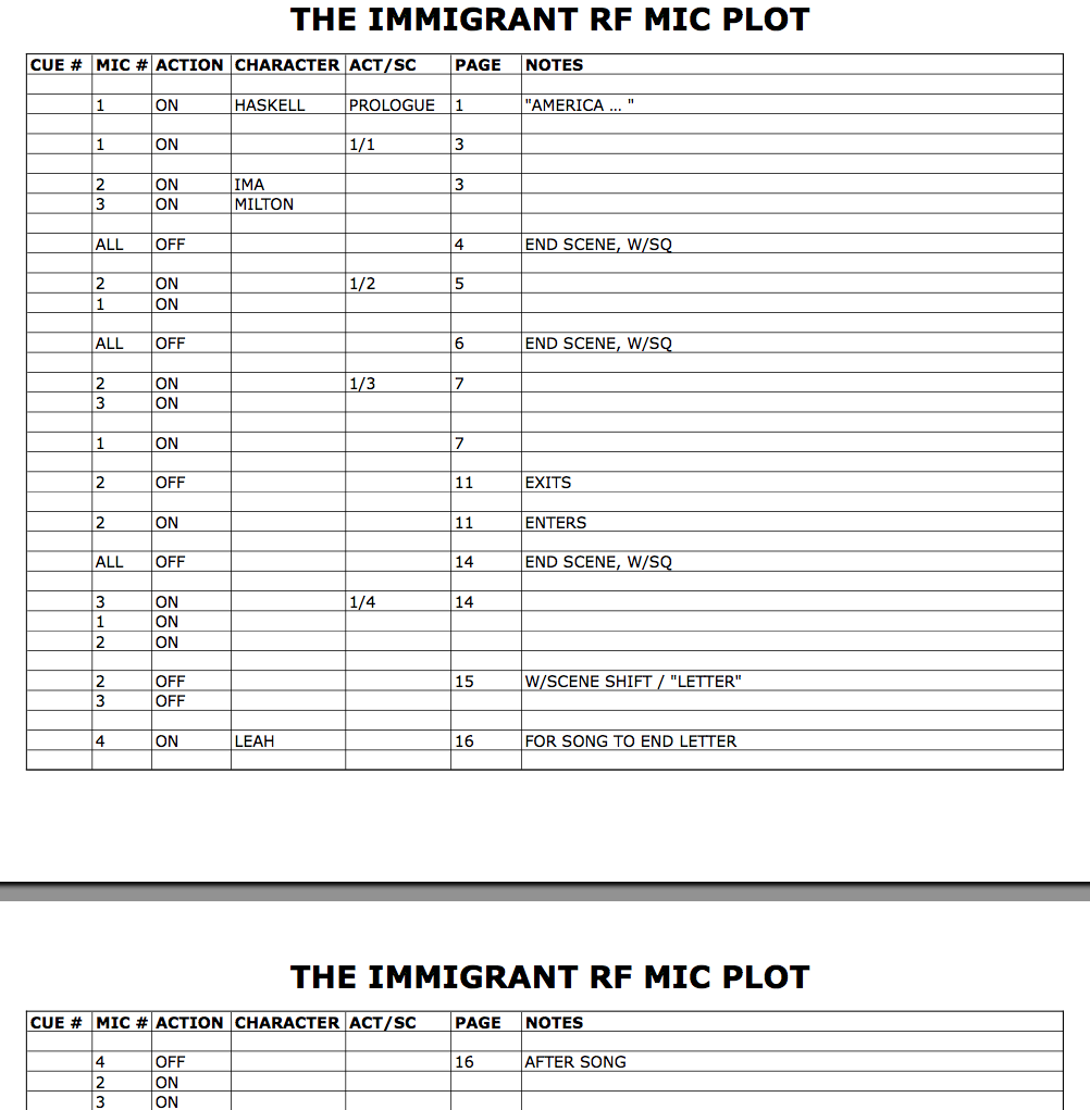RF mic plot.