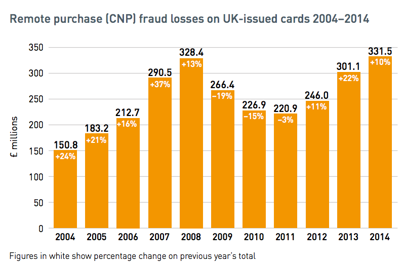 Source:   Financial Fraud Action UK