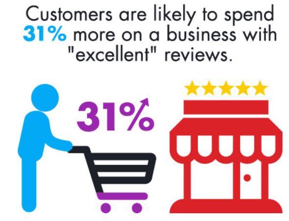 reviews_increase_revenue.JPG