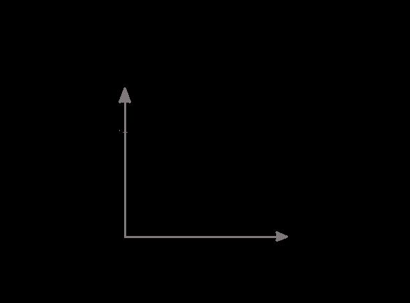 Inverted U Curve