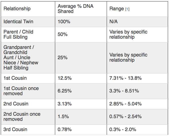 Shared DNA by generation. Alex and I share 47.4%, Kat and I, 7.18%.