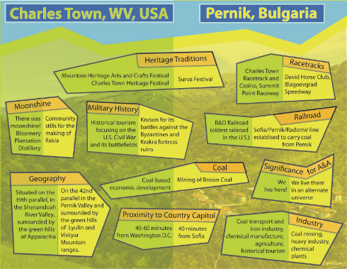 Sister Cities  - Art project to link the cities of Charles Town, WV and Pernik, Bulgaria in perpetual friendship