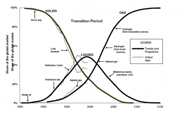 The Grand Energy Transition, 2009