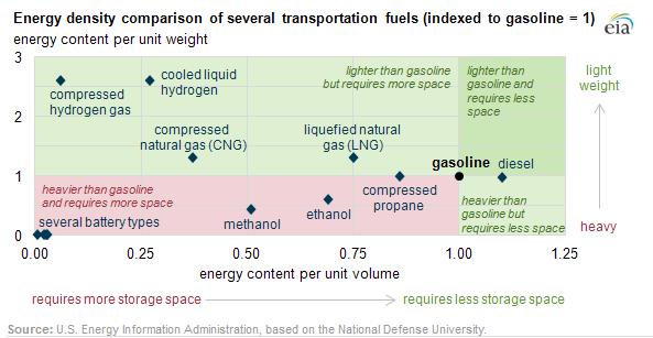 energy-density-eia