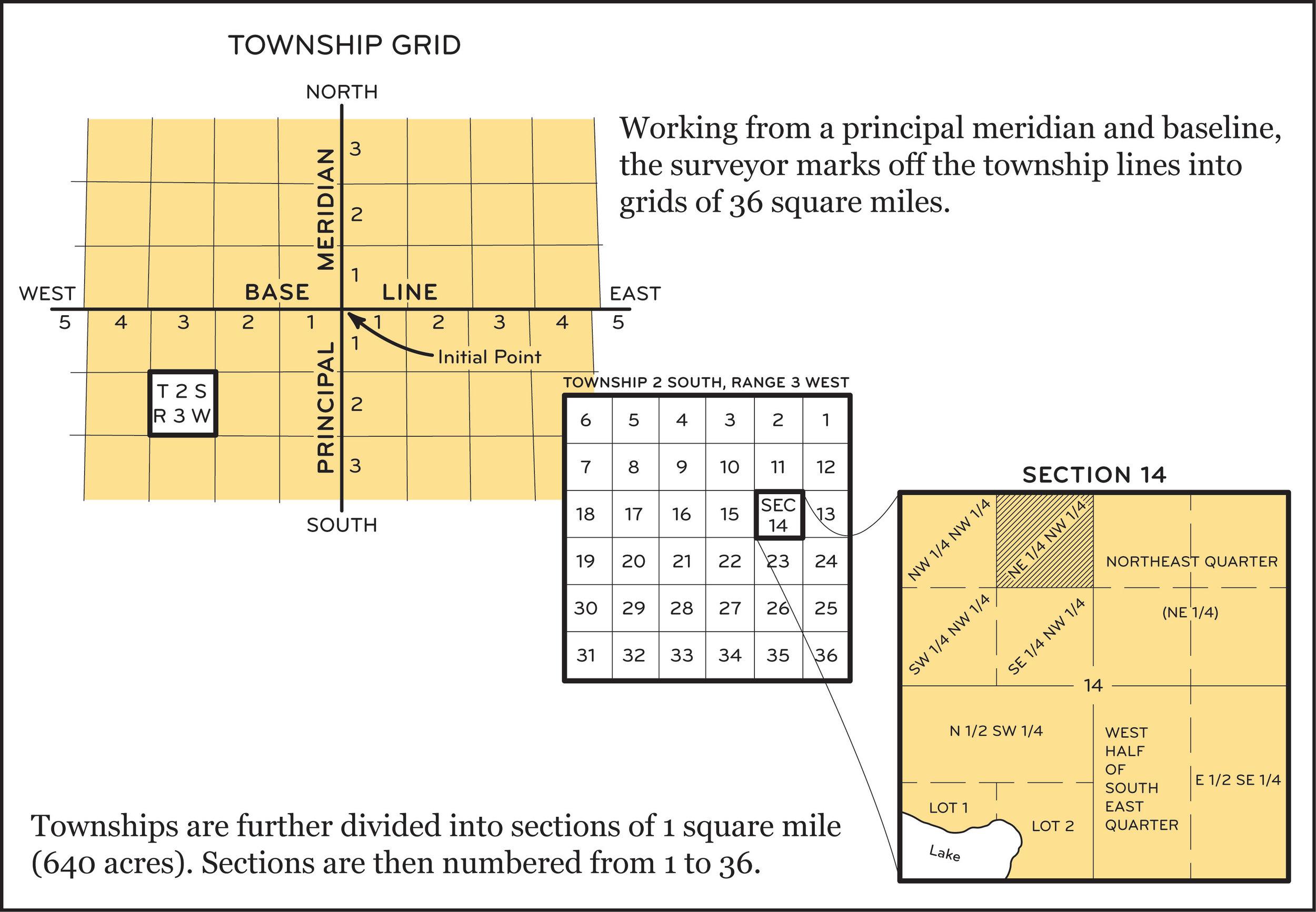 rectangular-survey-system.jpg