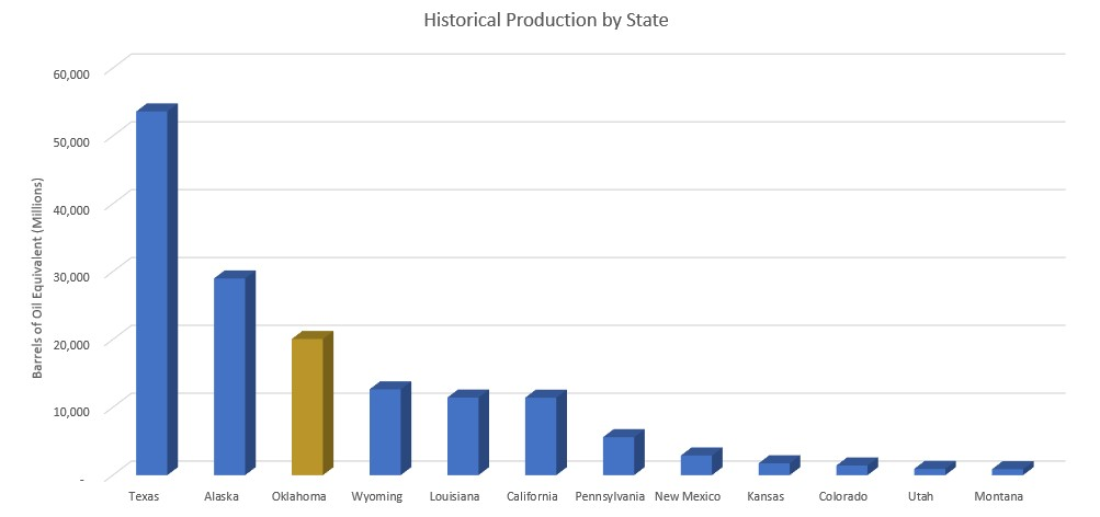 Historic Production by State.jpg