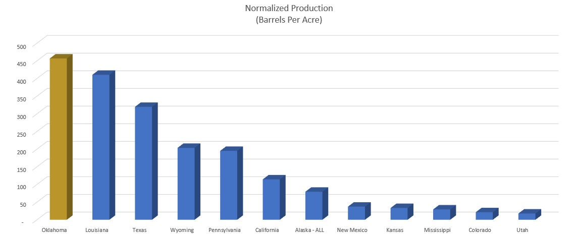 Production per acre.jpg
