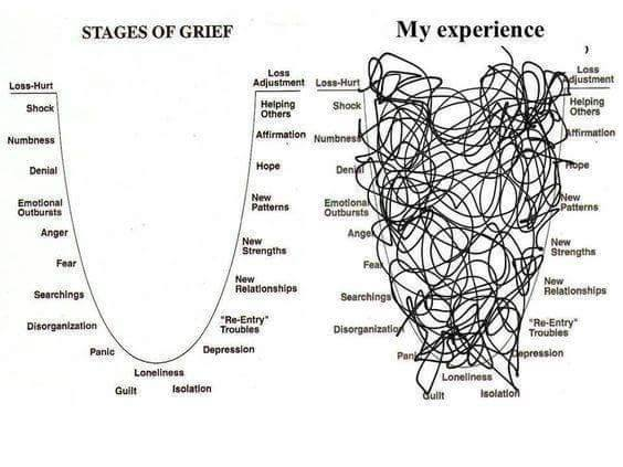 I did not create this image! Just captured it somewhere (Facebook, likely). Because it is so very eloquent about how messy grief really is.