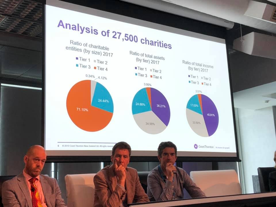 Analysis by size of charities.jpg