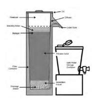 Bio-Sand Filter diagram. ( Source: ENPHO and WAF Award Brochure).