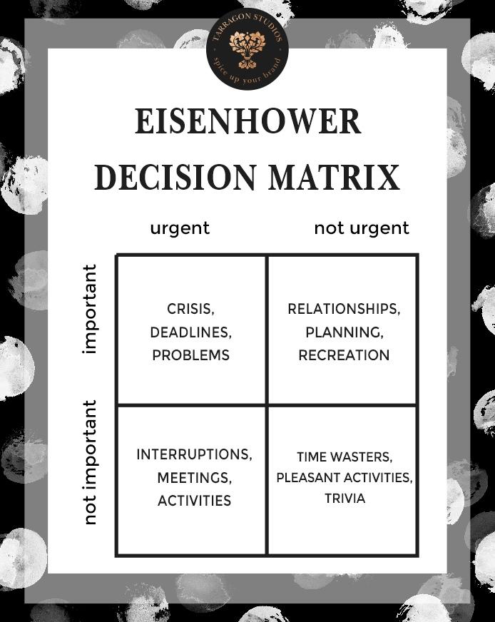 Eisenhower decision matrix for filtering decisions.
