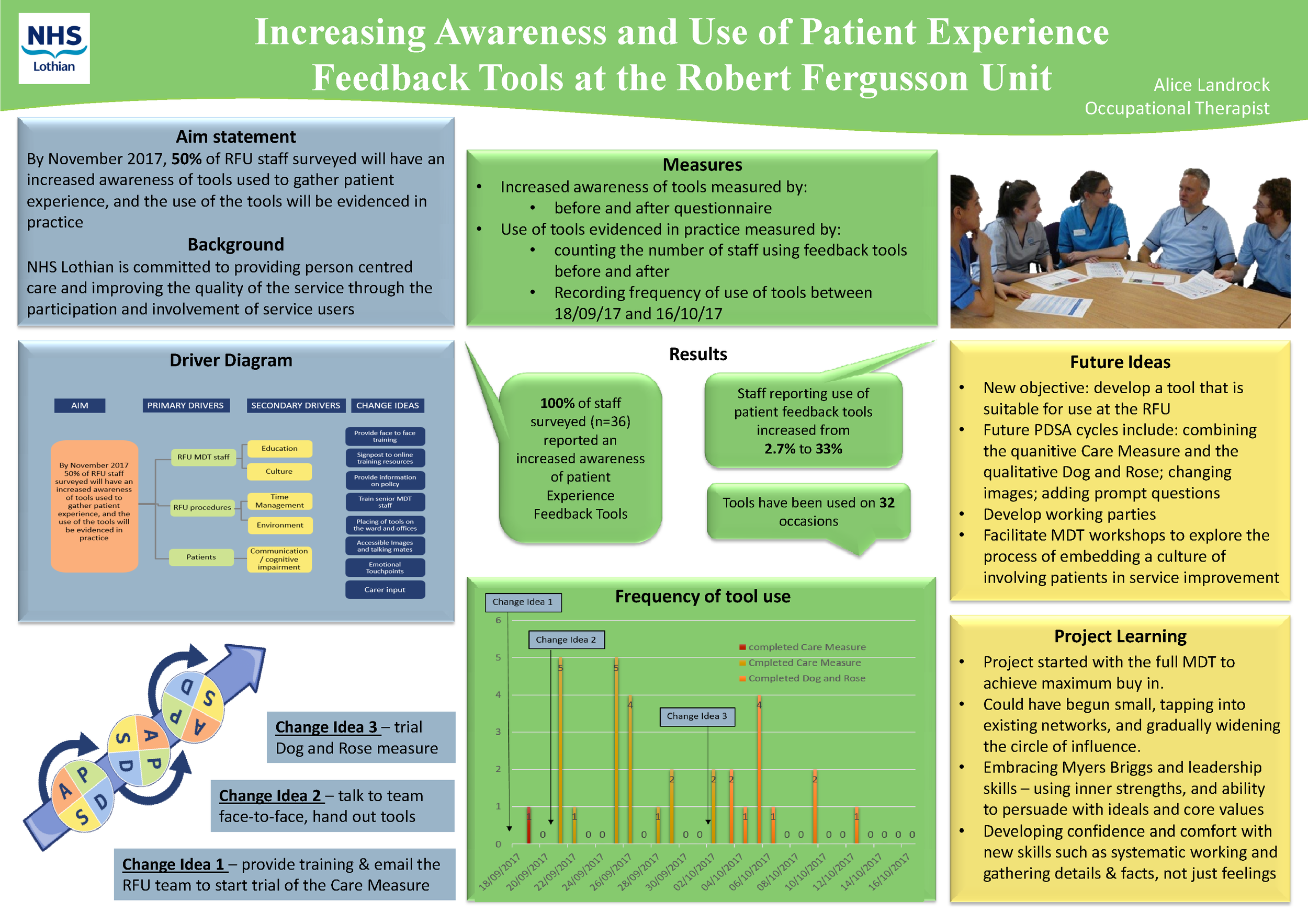 Increasing awareness and use of Patient Experience Feedback tools