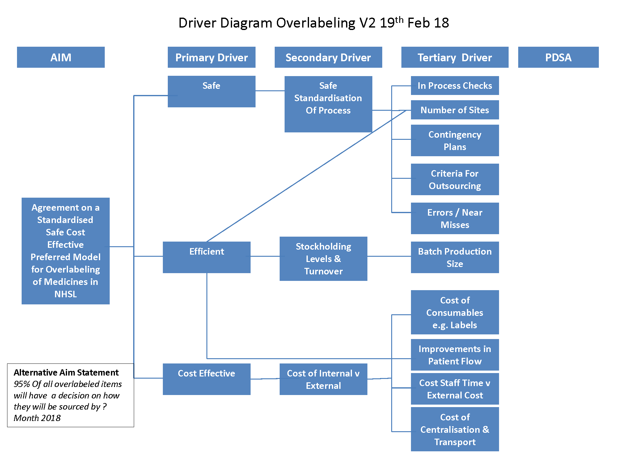 Driver Diagram Overlabeling V2 Updated after engagement Event 19th Feb 18.png