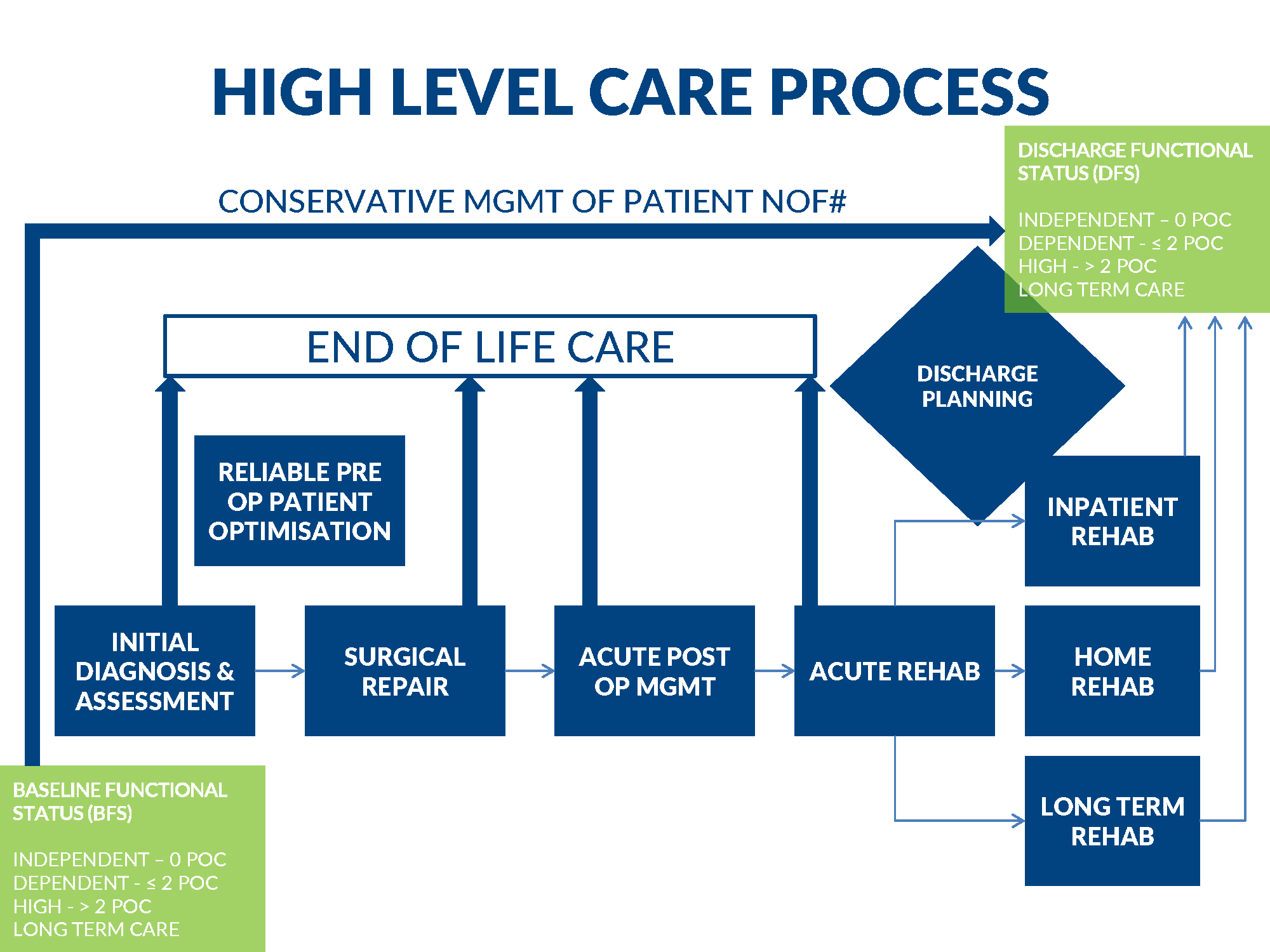 High level Care Process.png