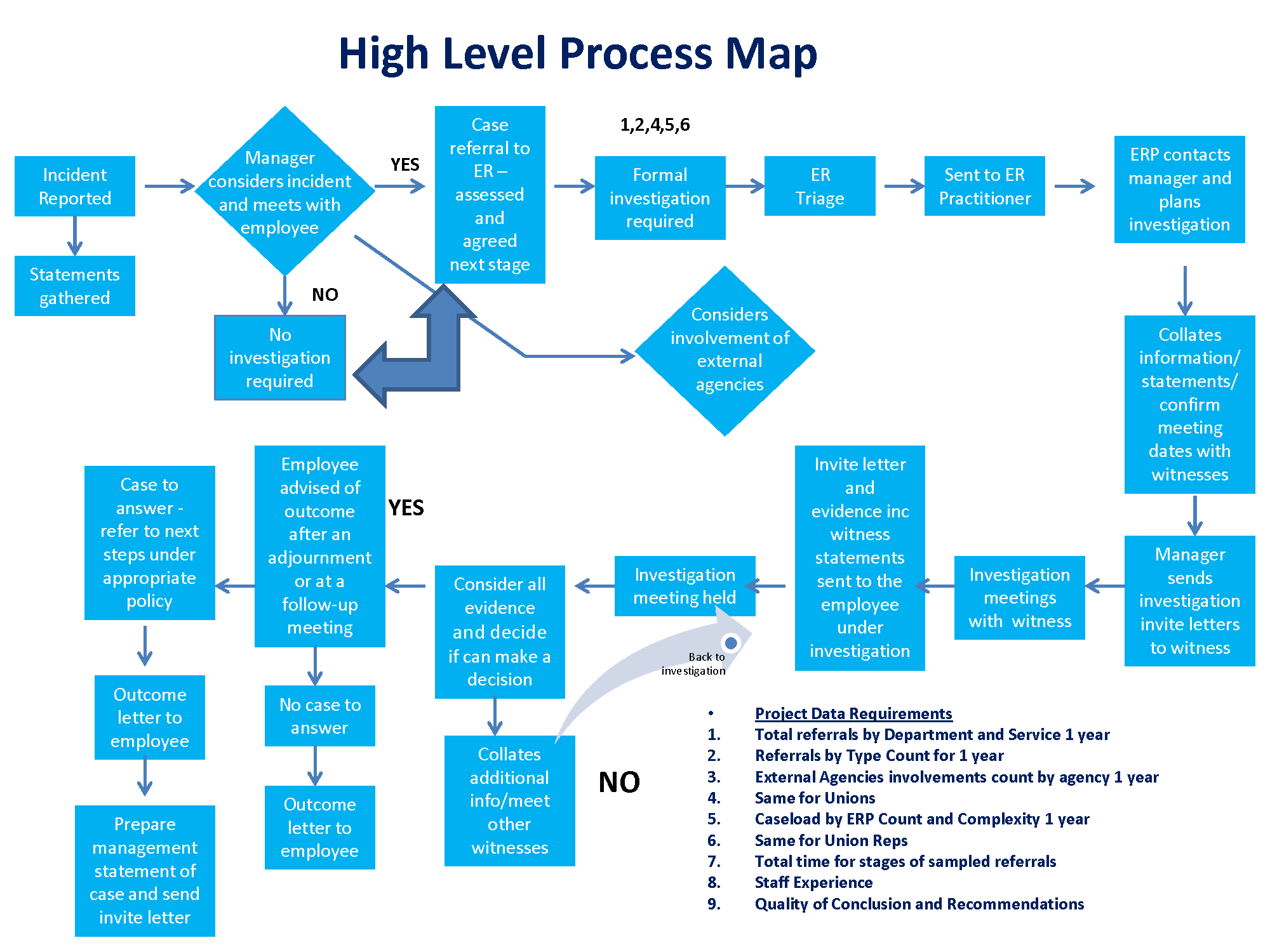 High Level Process Map - Investigation (2).png