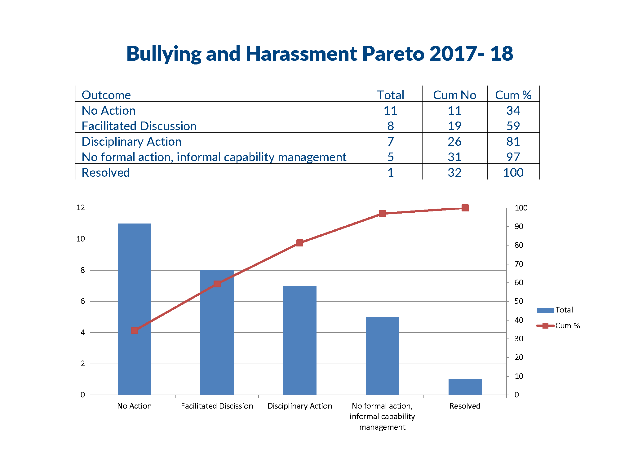 Bullying and Harrassment Pareto.png