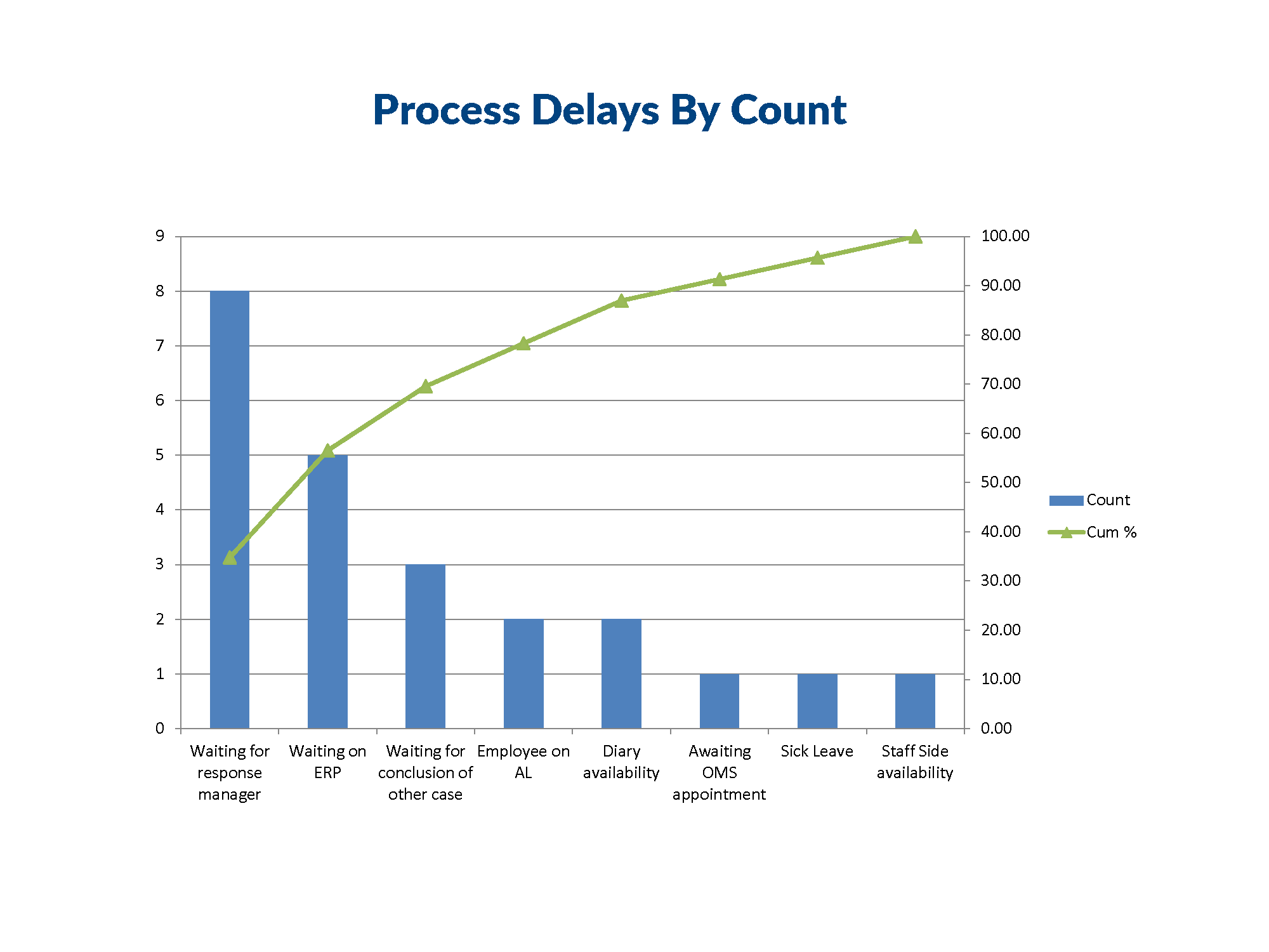 Pareto Slides Time Count Interviews_Page_1.png