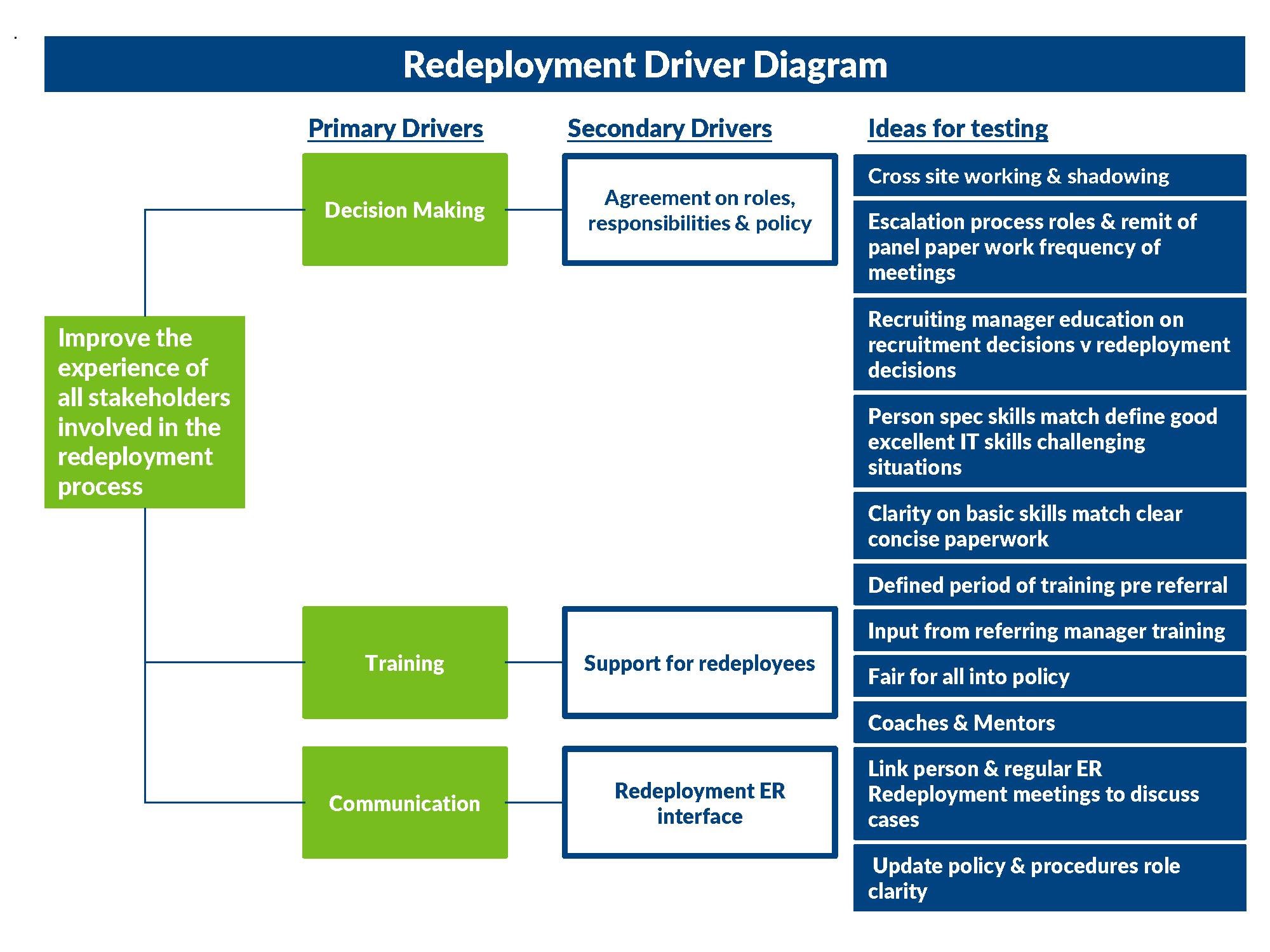 Driver Diagram.png