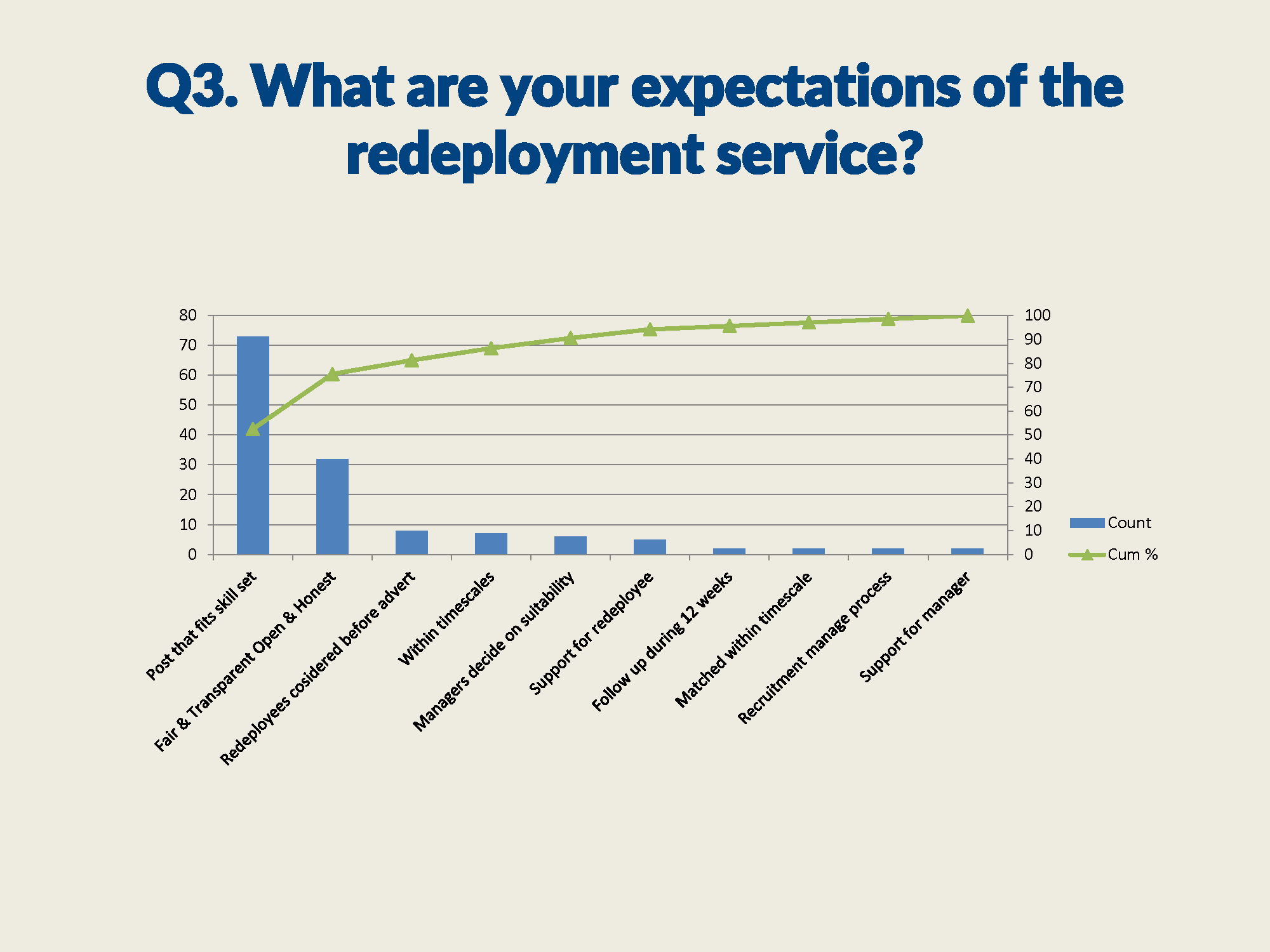 All service users paretos_Page_3.png