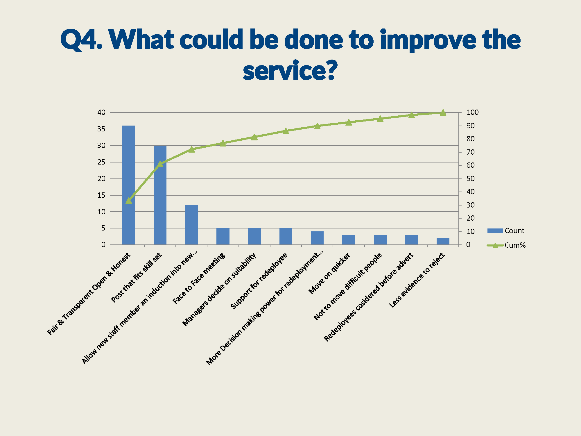 All service users paretos_Page_4.png