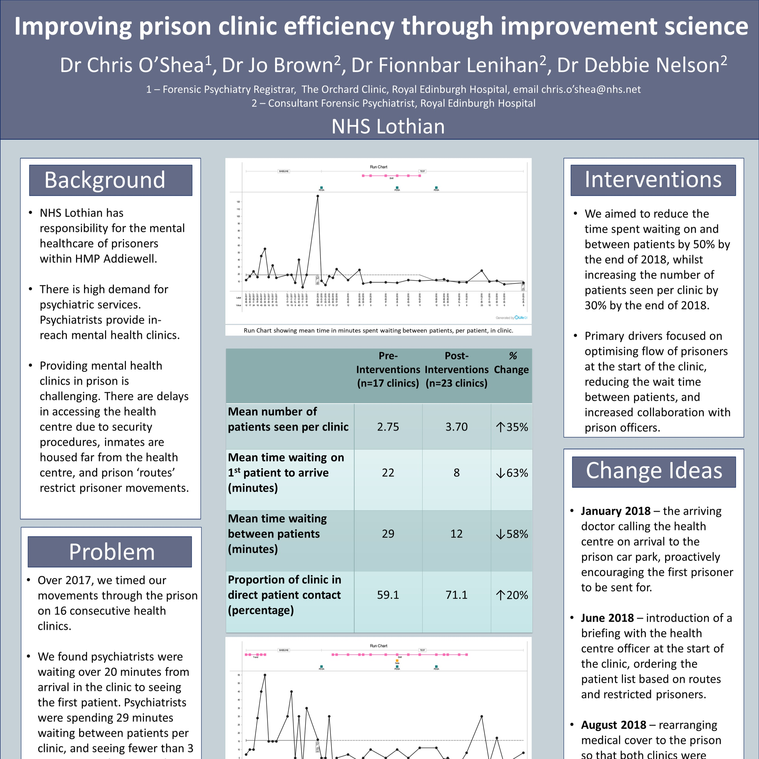 Improving prison clinic efficiency through improvement science