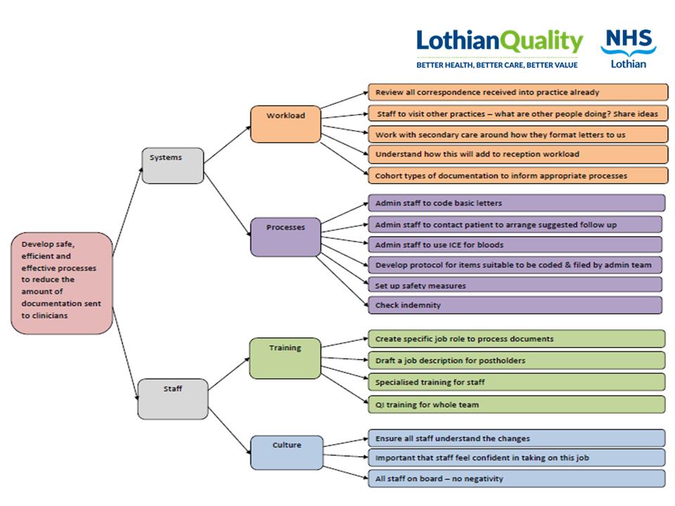 driver diagram lothian.PNG