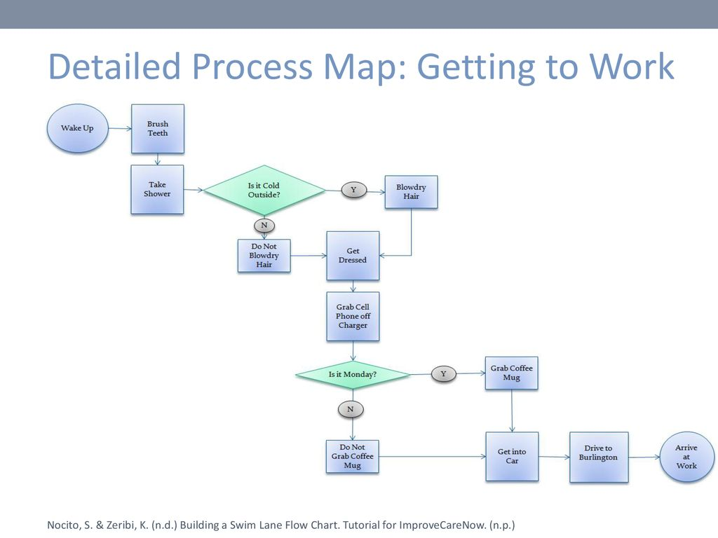 Detailed+Process+Map_+Getting+to+Work.jpg