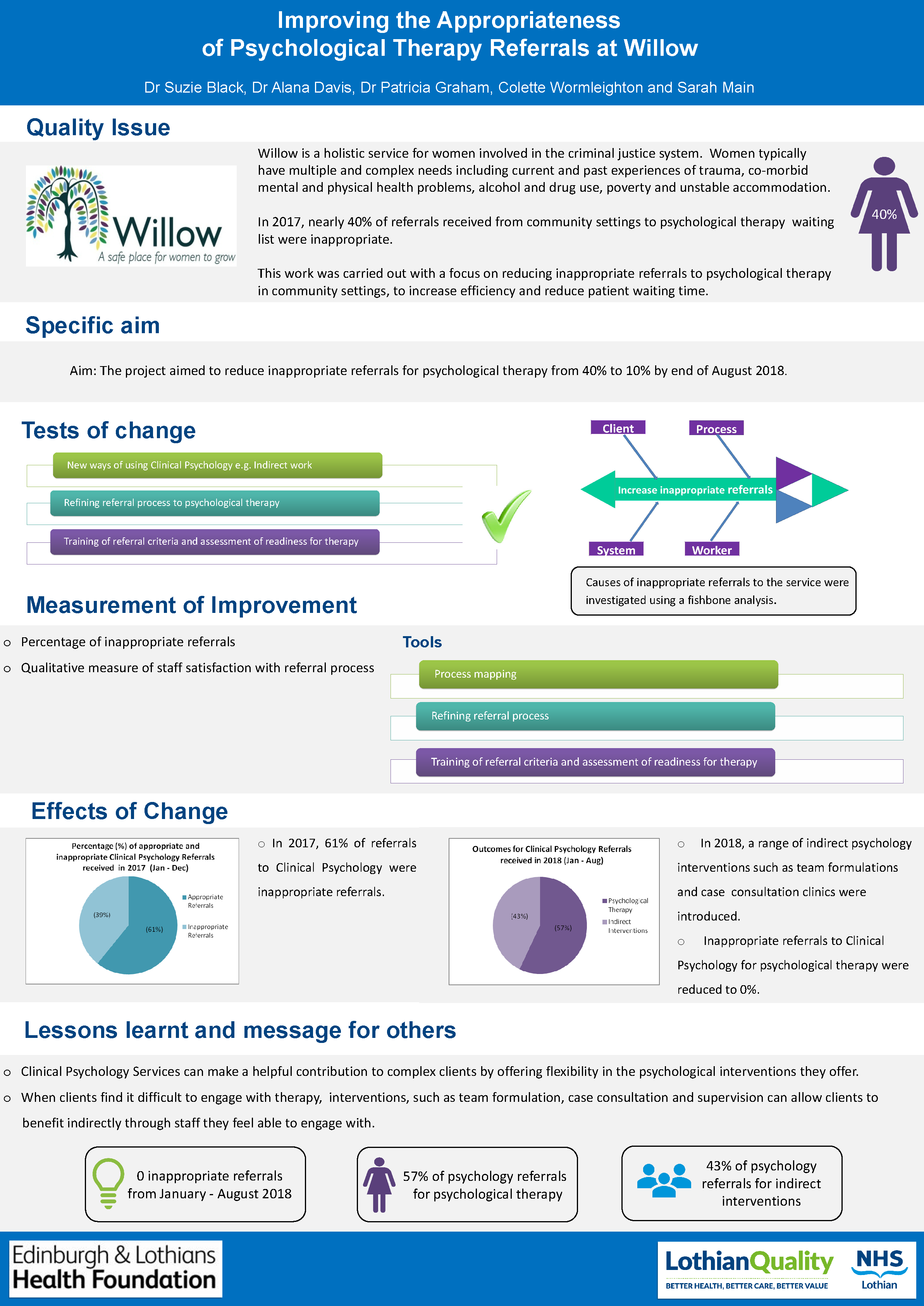 Improving the appropriateness of psychological therapy referrals at Willow
